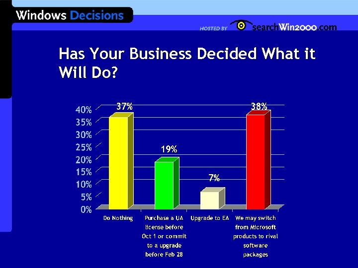 Has Your Business Decided What it Will Do?