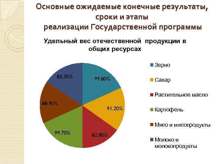 Основные ожидаемые конечные результаты, сроки и этапы реализации Государственной программы Удельный вес отечественной продукции