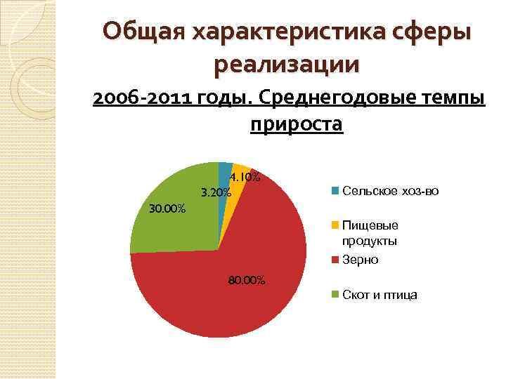 Общая характеристика сферы реализации 2006 -2011 годы. Среднегодовые темпы прироста 4. 10% 3. 20%