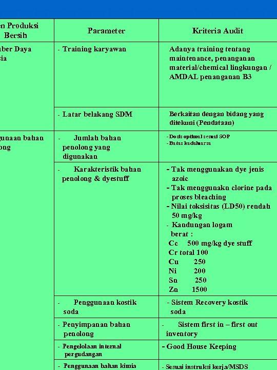 en Produksi Bersih mber Daya sia gunaan bahan ong Parameter Kriteria Audit - Training