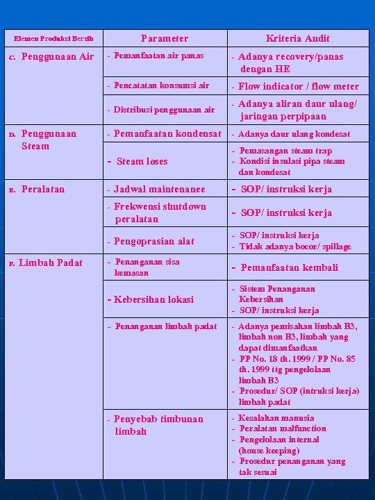 Parameter Elemen Produksi Bersih Kriteria Audit Penggunaan Air - Pemanfaatan air panas - Adanya