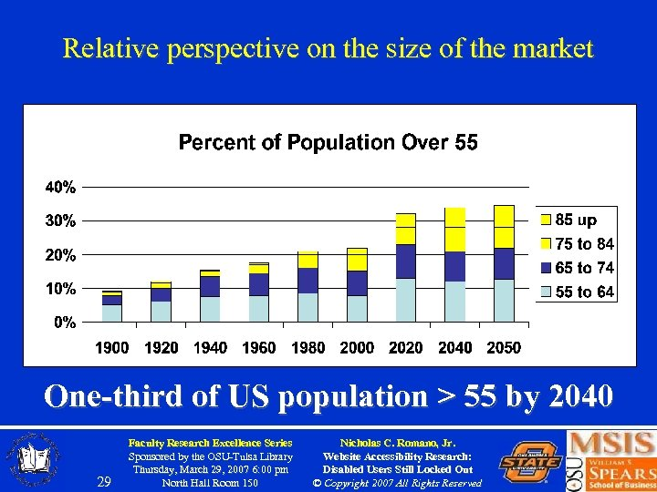 Relative perspective on the size of the market One-third of US population > 55