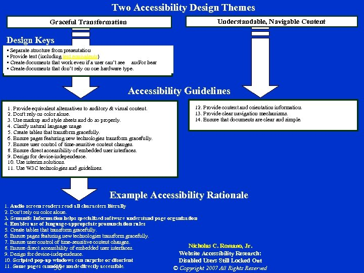 Two Accessibility Design Themes Graceful Transformation Understandable, Navigable Content Design Keys • Separate structure