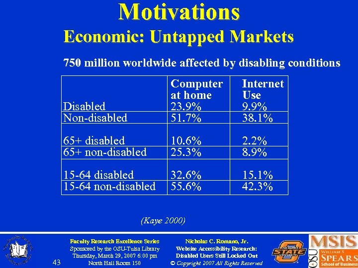 Motivations Economic: Untapped Markets 750 million worldwide affected by disabling conditions Disabled Non-disabled Computer