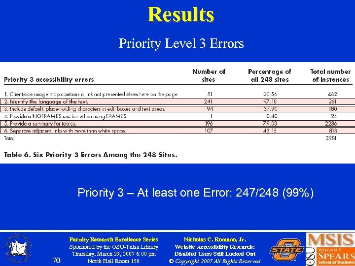 Results Priority Level 3 Errors Priority 3 – At least one Error: 247/248 (99%)