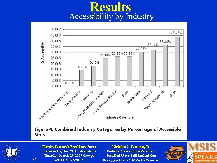 Results Accessibility by Industry 74 Faculty Research Excellence Series Sponsored by the OSU-Tulsa Library