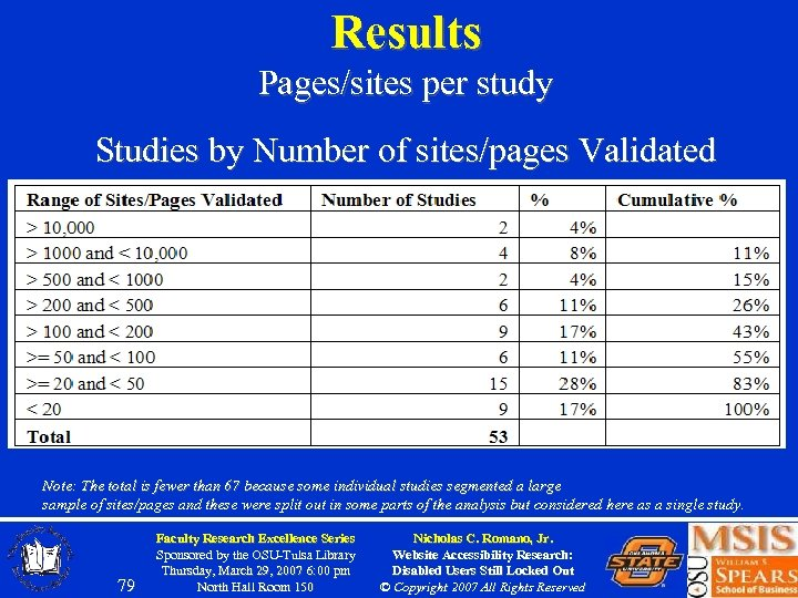 Results Pages/sites per study Studies by Number of sites/pages Validated Note: The total is