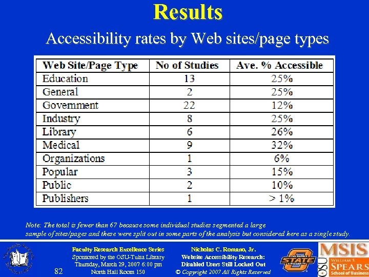 Results Accessibility rates by Web sites/page types Note: The total is fewer than 67