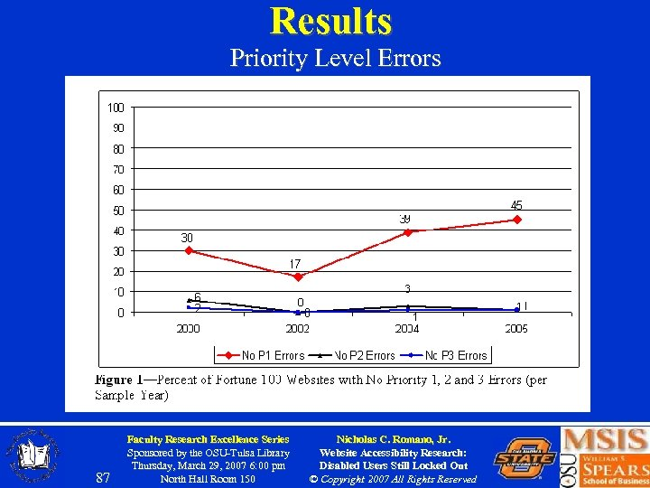 Results Priority Level Errors 87 Faculty Research Excellence Series Sponsored by the OSU-Tulsa Library