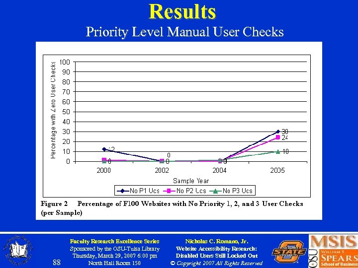 Results Priority Level Manual User Checks 88 Faculty Research Excellence Series Sponsored by the