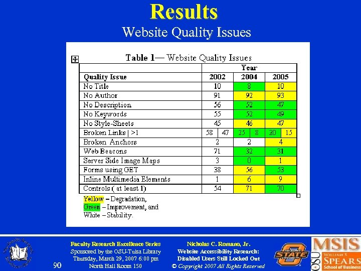Results Website Quality Issues 90 Faculty Research Excellence Series Sponsored by the OSU-Tulsa Library