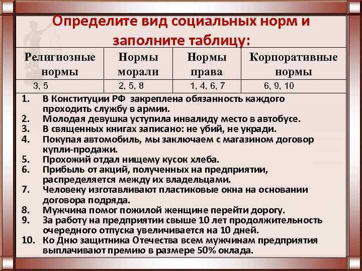 Определите вид социальных норм и заполните таблицу: Религиозные нормы 3, 5 1. Нормы морали
