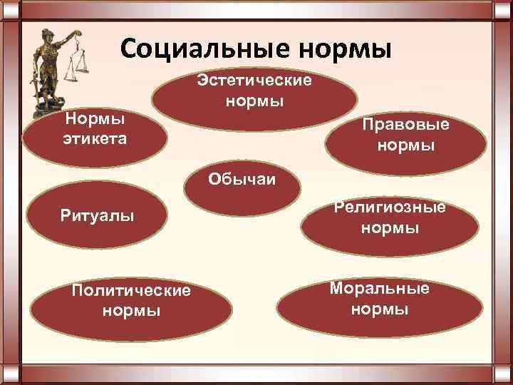 Социальные нормы Нормы этикета Эстетические нормы Правовые нормы Обычаи Ритуалы Политические нормы Религиозные нормы