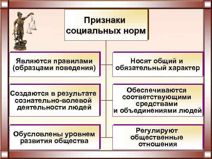 Признаки социальных норм Являются правилами (образцами поведения) Носят общий и обязательный характер Создаются в