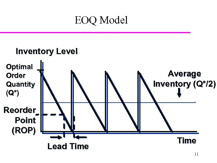 EOQ Model Inventory Level Optimal Order Quantity (Q*) Average Inventory (Q*/2) Reorder Point (ROP)