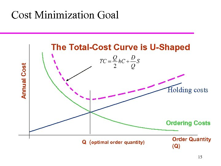 Cost Minimization Goal Annual Cost The Total-Cost Curve is U-Shaped Holding costs Ordering Costs
