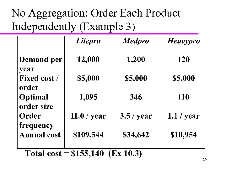 No Aggregation: Order Each Product Independently (Example 3) Total cost = $155, 140 (Ex
