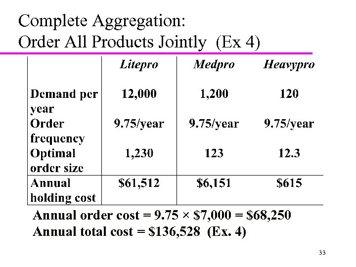Complete Aggregation: Order All Products Jointly (Ex 4) Annual order cost = 9. 75
