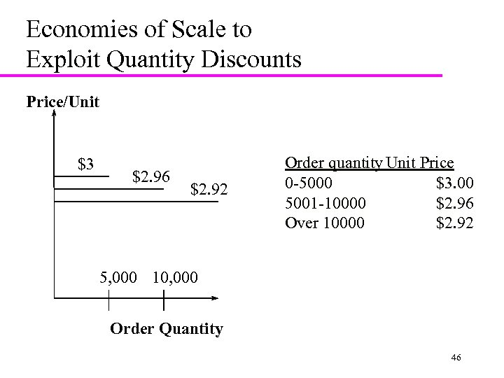 Economies of Scale to Exploit Quantity Discounts Price/Unit $3 $2. 96 $2. 92 Order