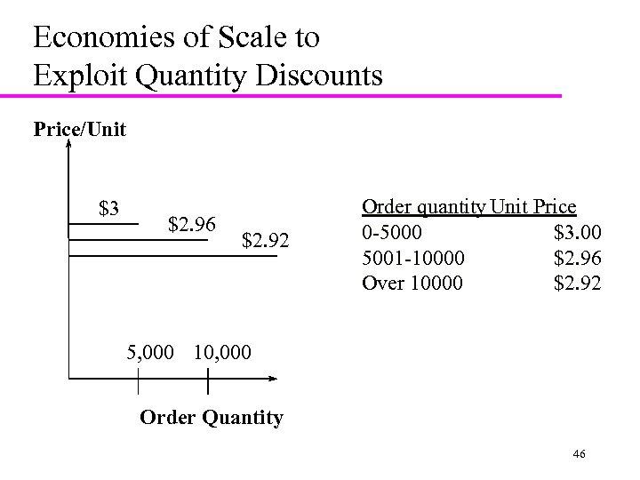Economies of Scale to Exploit Quantity Discounts Price/Unit $3 $2. 96 $2. 92 Order