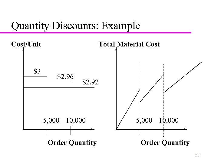 Quantity Discounts: Example Cost/Unit $3 Total Material Cost $2. 96 $2. 92 5, 000