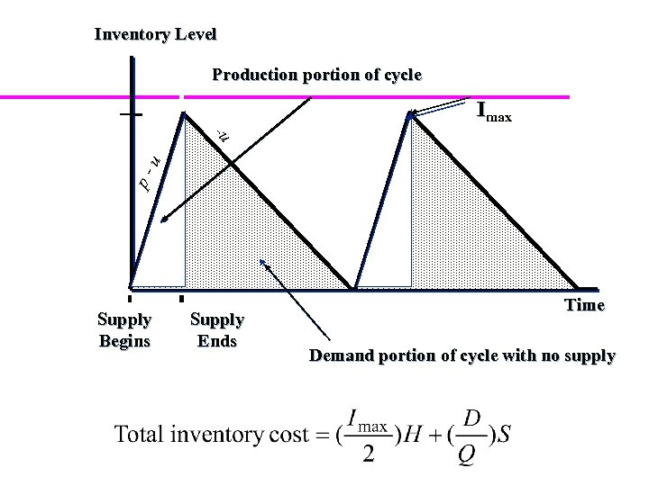 Inventory Level Production portion of cycle Imax p- u -u Supply Begins Supply Ends