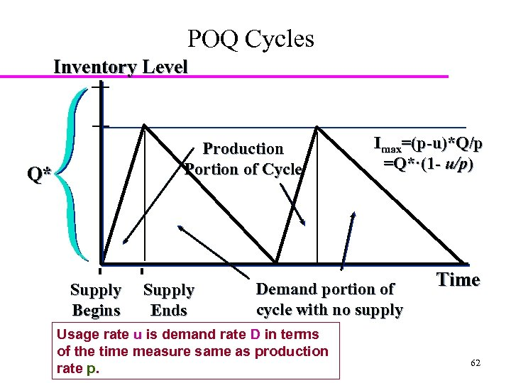 POQ Cycles Inventory Level Production Portion of Cycle Q* Supply Begins Supply Ends Imax=(p-u)*Q/p