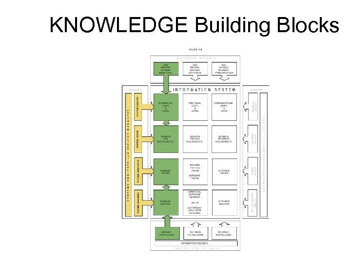 KNOWLEDGE Building Blocks 10