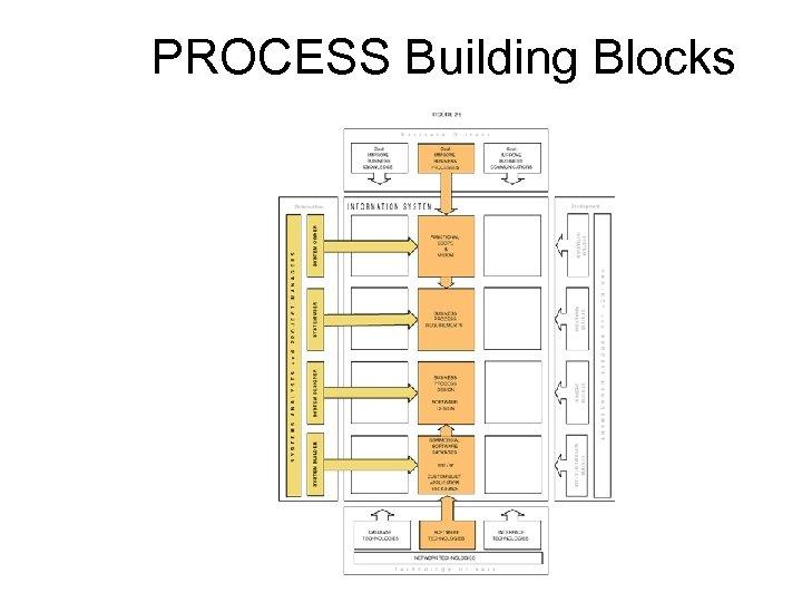 PROCESS Building Blocks 13