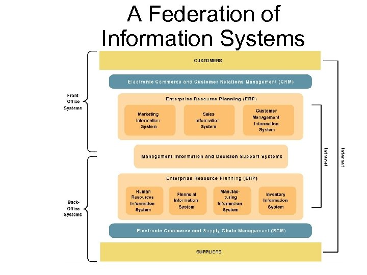 A Federation of Information Systems 3