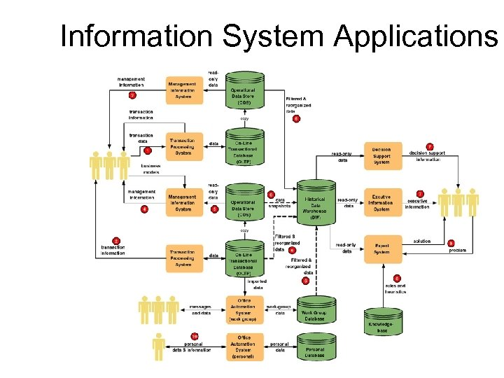 Information System Applications 4