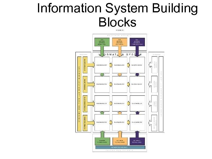 Information System Building Blocks 9