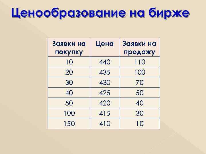 Ценообразование на бирже Заявки на покупку 10 20 30 40 50 100 150 Цена