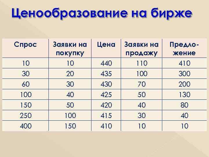 Ценообразование на бирже Спрос 10 30 60 100 150 250 400 Заявки на покупку