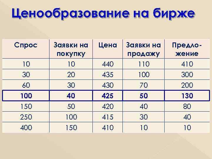 Ценообразование на бирже Спрос 10 30 Заявки на покупку 10 20 30 Цена 440