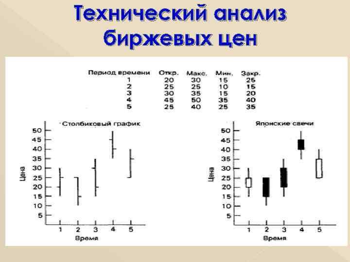 Технический анализ биржевых цен