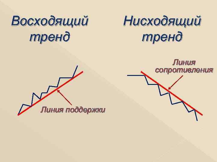 Восходящий тренд Нисходящий тренд Линия сопротивления Линия поддержки