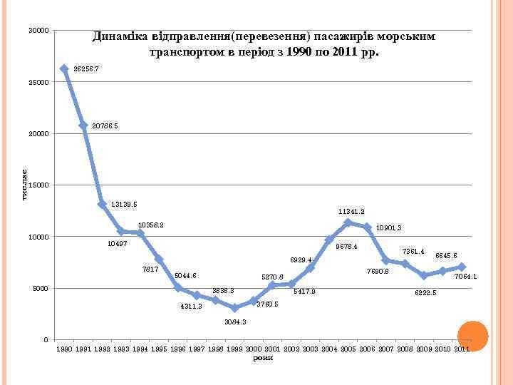 30000 Динаміка відправлення(перевезення) пасажирів морським транспортом в період з 1990 по 2011 рр. 26256.
