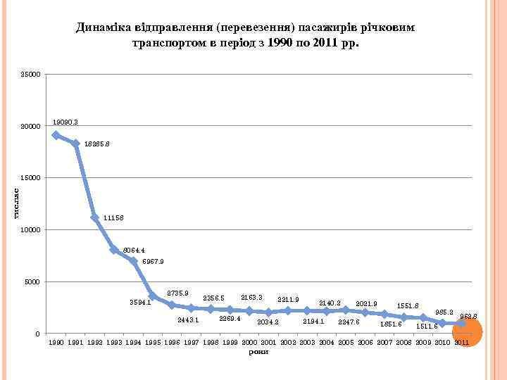 Динаміка відправлення (перевезення) пасажирів річковим транспортом в період з 1990 по 2011 рр. 25000