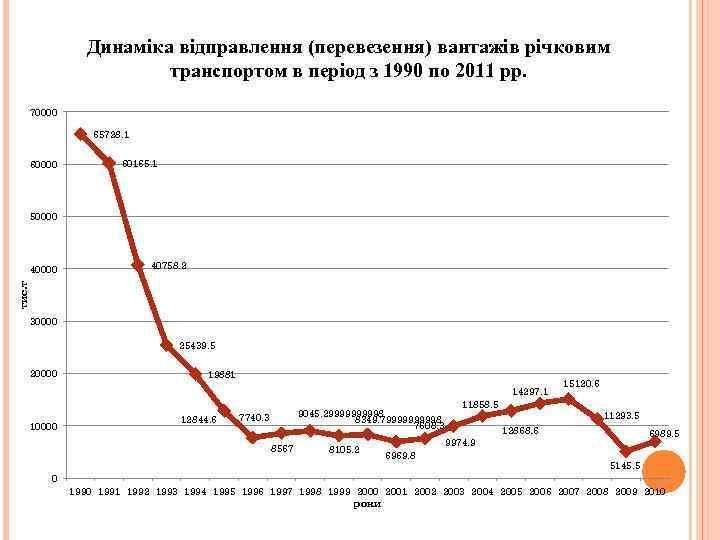 Динаміка відправлення (перевезення) вантажів річковим транспортом в період з 1990 по 2011 рр. 70000