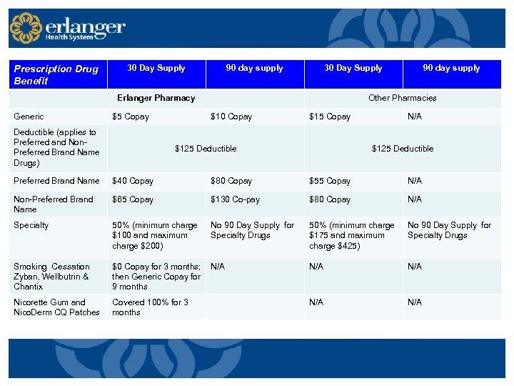 Prescription Drug Benefit 30 Day Supply 90 day supply 30 Day Supply Erlanger Pharmacy
