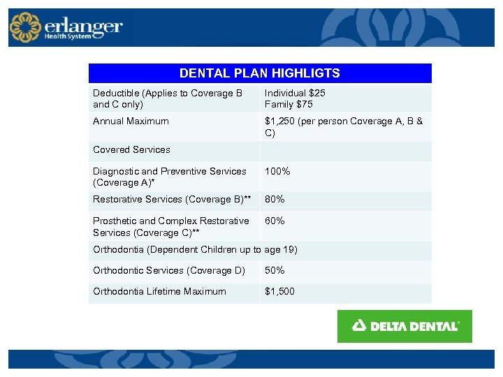 DENTAL PLAN HIGHLIGTS Deductible (Applies to Coverage B and C only) Individual $25 Family