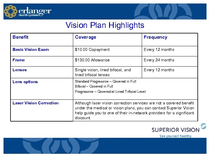 Vision Plan Highlights Benefit Coverage Frequency Basic Vision Exam $10. 00 Copayment Every 12