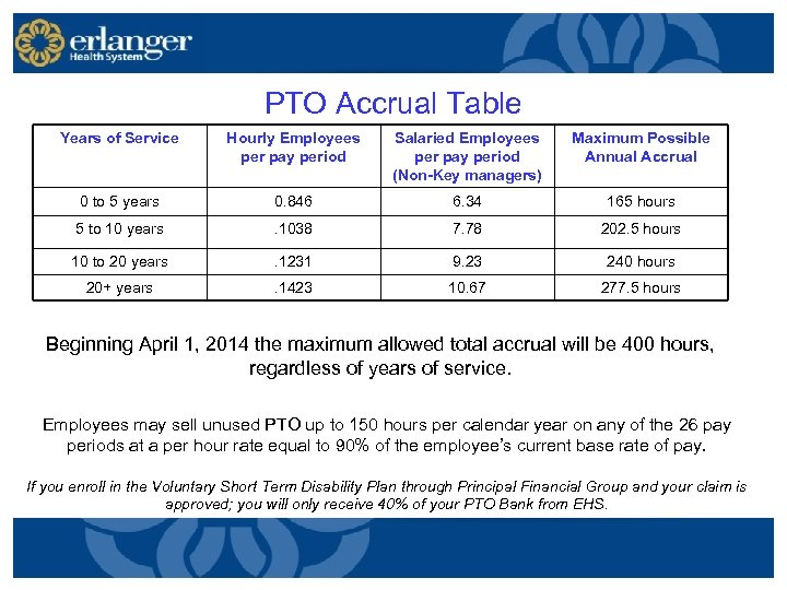 PTO Accrual Table Years of Service Hourly Employees per pay period Salaried Employees per