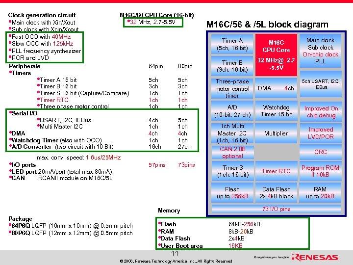 M 16 C/60 CPU Core (16 -bit) Clock generation circuit • 32 MHz, 2.