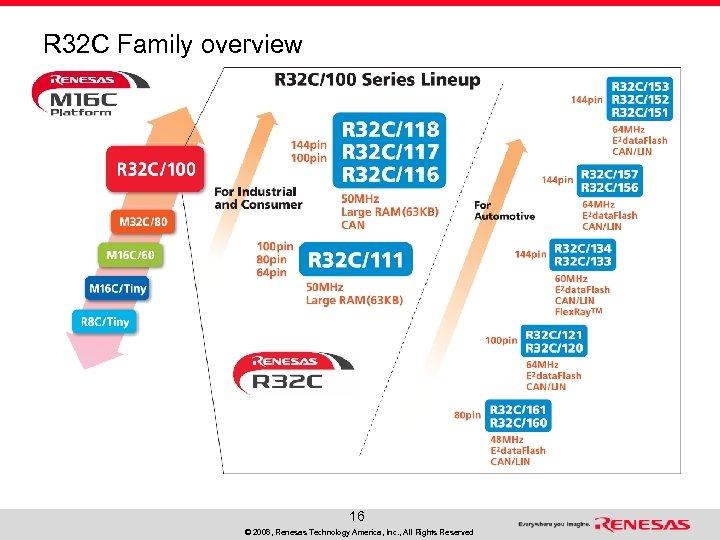R 32 C Family overview 16 © 2008, Renesas Technology America, Inc. , All