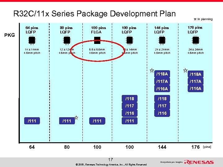 R 32 C/11 x Series Package Development Plan PKG 64 pins LQFP 80 pins