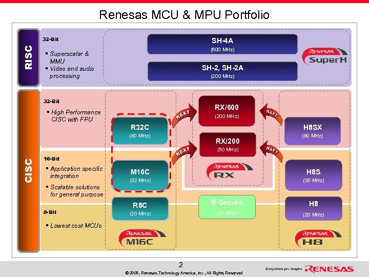 Renesas MCU & MPU Portfolio RISC 32 -Bit SH-4 A (600 MHz) § Superscalar