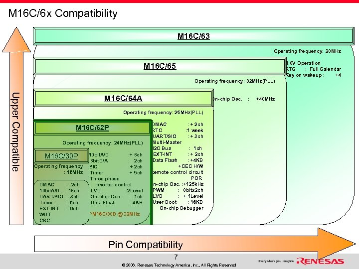 M 16 C/6 x Compatibility M 16 C/63 Operating frequency: 20 MHz 1. 8
