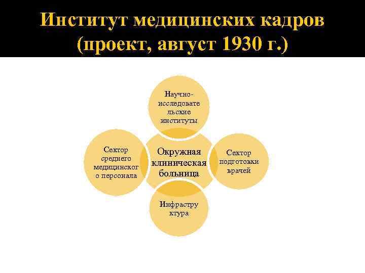 Институт медицинских кадров (проект, август 1930 г. ) Научноисследовате льские институты Сектор среднего медицинског